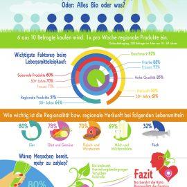 Food -regional versus organic